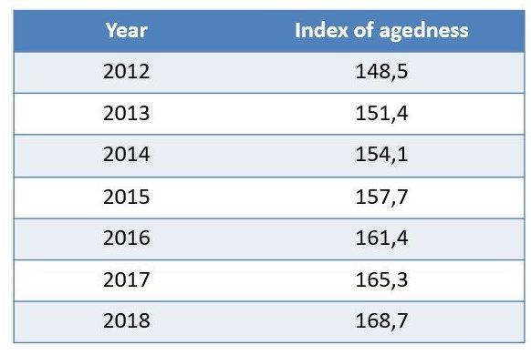 Source ISTAT – Demographic statistics